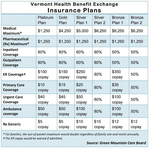 Green Mountain Care Board Releases Insurance Plans For