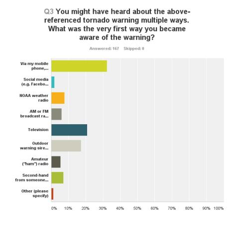 Methods by which respondents indicated they first learned of the tornado warning.