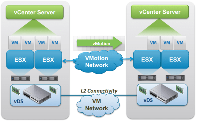 vMotion Diagram