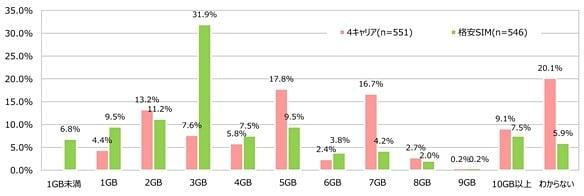 データ通信量グラフ