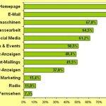 Die 5 wichtigsten Kanäle im Marketing