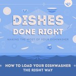 Infographic: Dishes Done Right