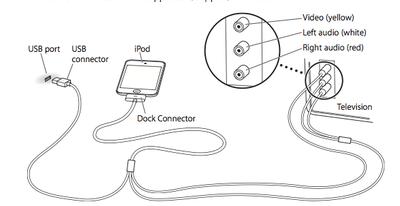 Composite-AV-cable