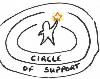 support-circle2