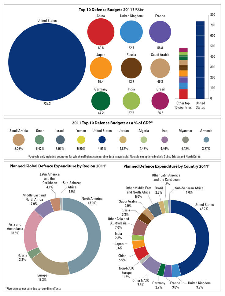 Just how big is the U.S. military budget compared to other countries? | MCC Washington Memo