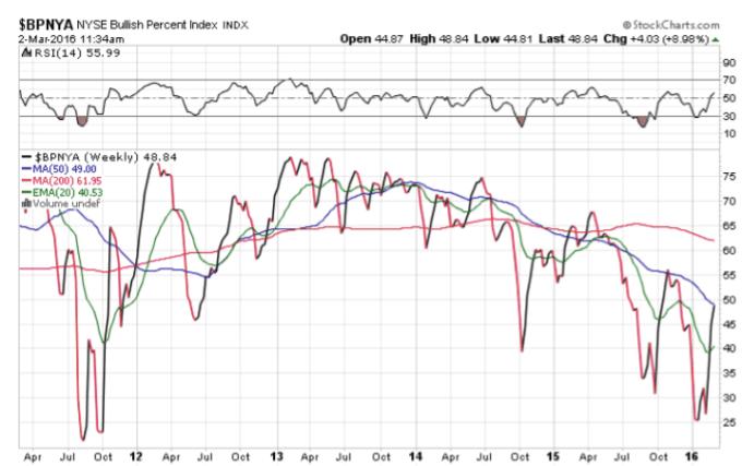 NYSE Bullish Percent Index
