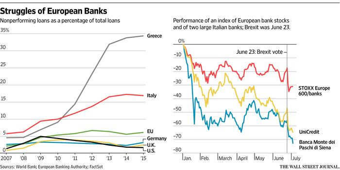 WSJ - Struggles of European Banks rev