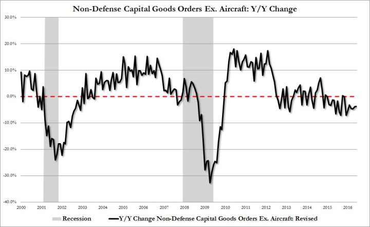 ZeroHedge - Non-Defense Captital Goods Orders Ex Aircraft Y-Y Change