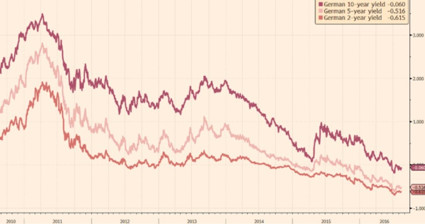 ft-german-10-5-2-year-yields-copy