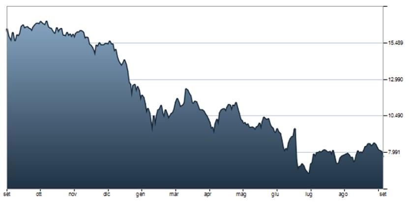 ftse-italian-bank-chart-copy