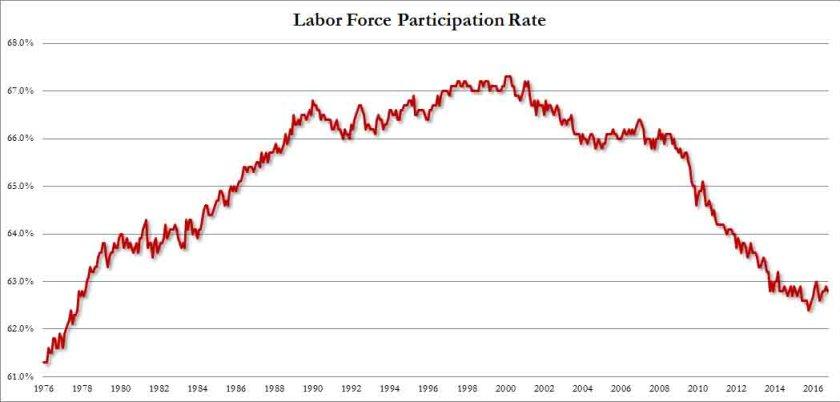 labor-force-participation-rate