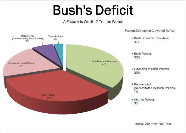 Bush's Deficit