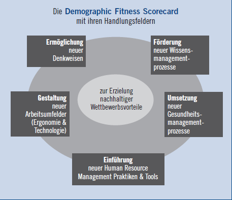 Demographie Fitness Wertungsliste