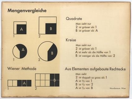 0Gerd Arntz - Mengenvergleiche Signaturen der Bildstatistik nach Wiener Methode.jpg