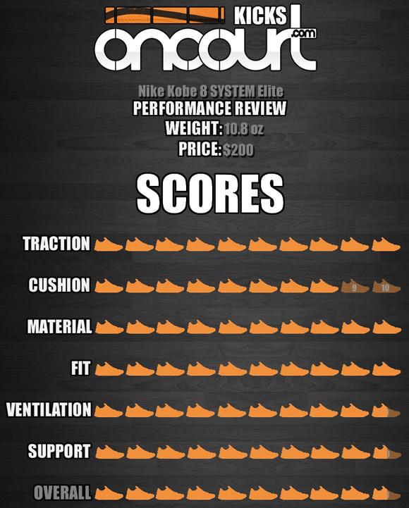 Nike-Kobe-8-SYSTEM-Elite-Performance-Review-8