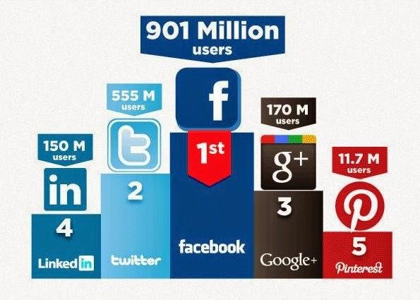 Etudes officielles : Pourquoi le web-marketing ?