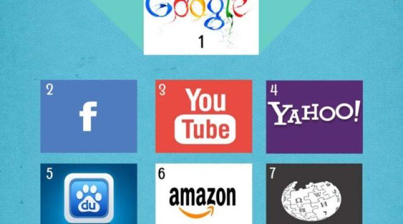 Top 10 sites internet les plus visités au monde -Classement- avril 2015-
