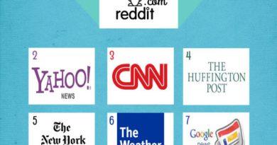 Top 10 sites internet de news les plus visités au Monde -Mai 2015-
