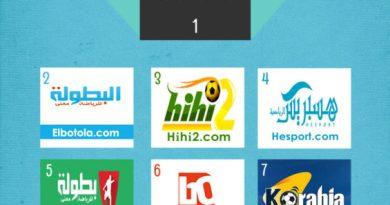 Top 10 sites de sport les plus visités au Maroc -Mai 2015-