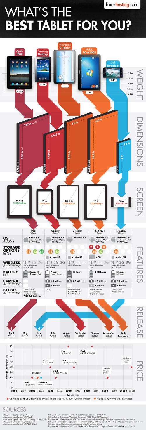 Cuál es la mejor tablet para ti? [Infografía]