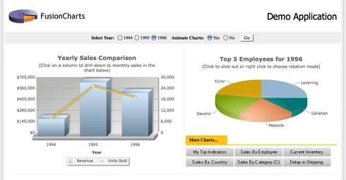 graficas web Insertar gráficas animadas en tu sitio web con FusionCharts v3