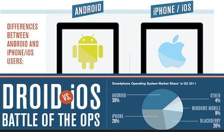 VS Usuarios de Android vs usuarios de iOS [Infografía]