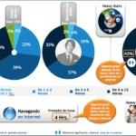 Ejecutivos mexicanos en Internet