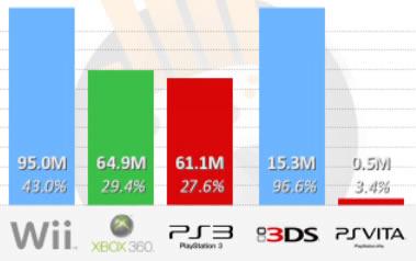 ranking consolas Xbox posee el 40% del mercado de los videojuegos
