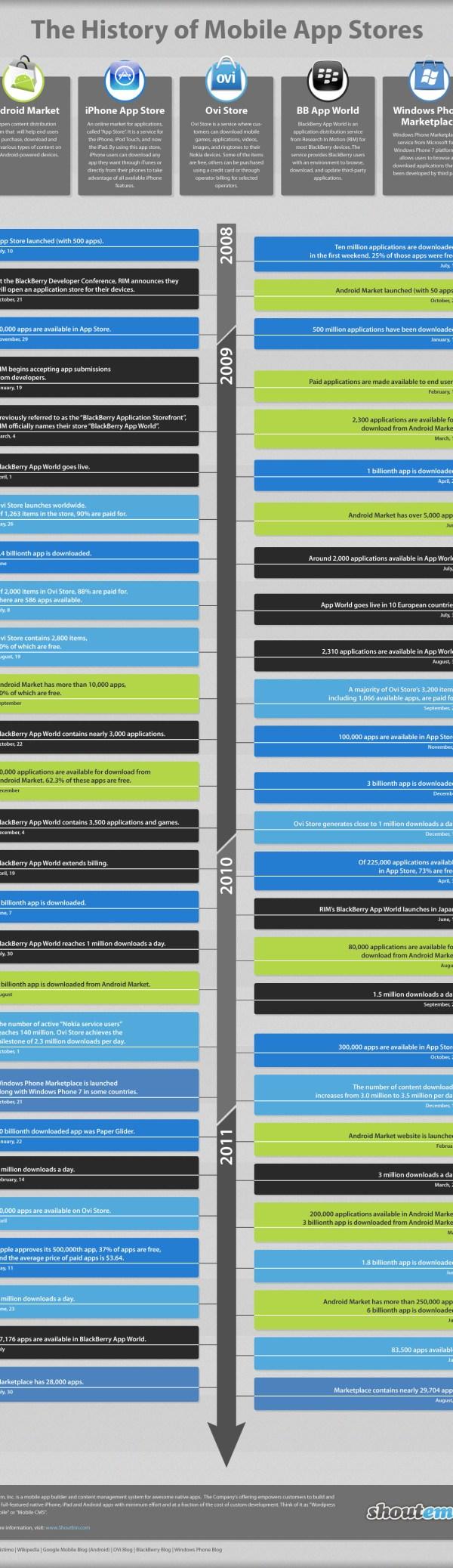 La historia de las tiendas de aplicaciones [Infografía]