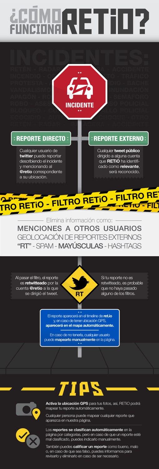 como funciona retio Reporta incidentes de tu ciudad con RET.iO