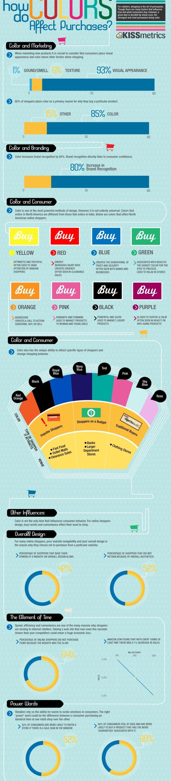efecto color compras infografia El efecto de los colores sobre los consumidores