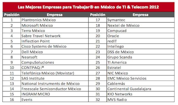 Mejores Empresas Telecom TI Las mejores empresas para trabajar en TI y Telecom en México 2012