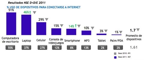 uso internet jovenes escasos recusos Estudio de cómo usan Internet los jóvenes de escasos recursos en México