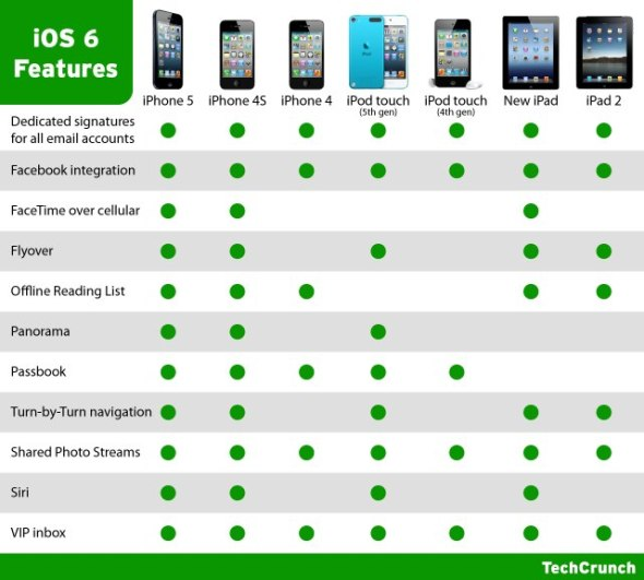 comparativa ios 6 funciones techcrunch 590x531 ¿Que funciones de iOS 6 soporta tu dispositivo Apple?