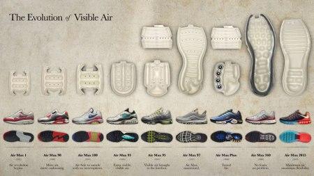 Conoce la evolución de la tecnología Nike Air Max