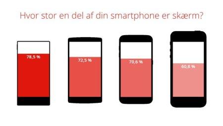 Estos son los smartphones que mejor aprovechan el frontal con respecto a la pantalla