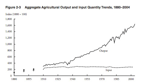 Agricultural output input graph