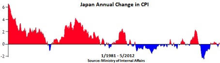The Myth That Japan Is Broke: The Worlds Largest Debtor Is Now the Worlds Largest Creditor 