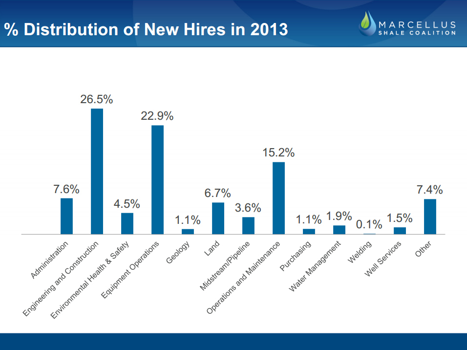 Great new summary of marcellus shale job