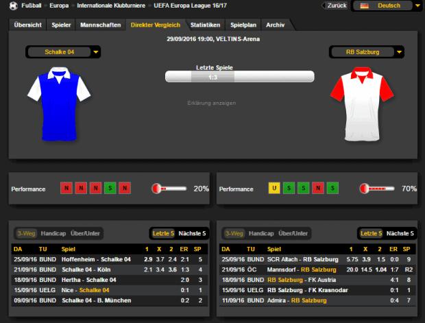 Schalke Salzburg Prognose Bilanz 29.09.16