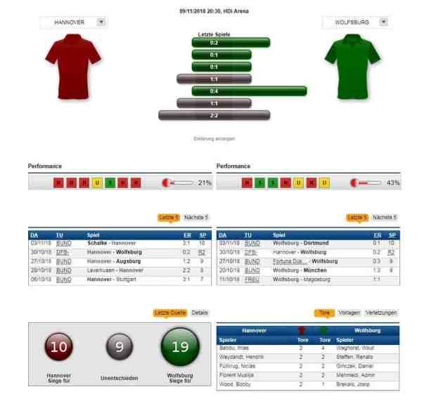 Hannover - Wolfsburg 09.11.2018 Tipp Statistik