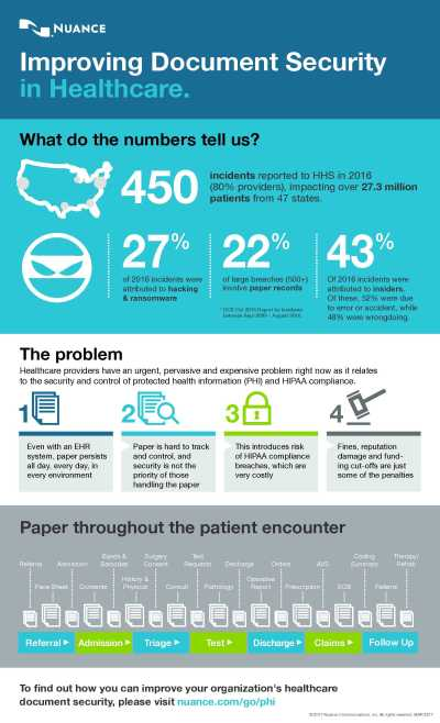 Infographic: Improving Document Security in Healthcare | Nuance
