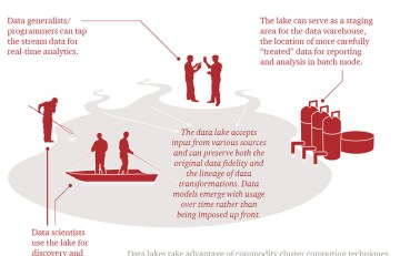 pwc data lake graphic