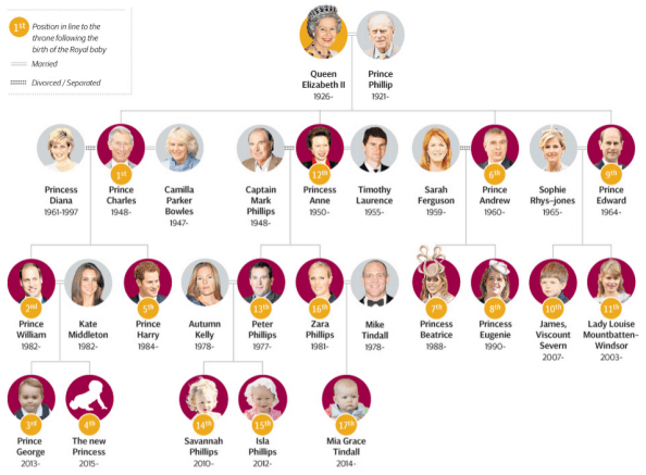 Royal_Family_Hierarchy