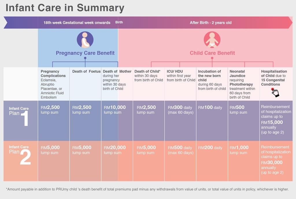 Infant Care