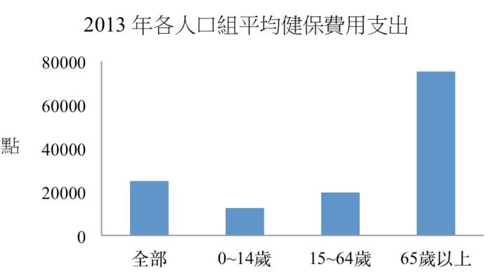 說明:依據健保署今年公布的《2013年全民健康保險統計動向》中所附資料,簡易將人口區分為兒童(14歲以下)、青壯年(15至65歲)、高齡者(65歲以上)三組,運用各組「總支出醫療費用」除以各組「人口數」計算之下可發現,在2013年平均每人健保醫療支出約25000元,其中每位兒童的支出約12500元、青壯年為19800元、高齡者為75200元。以上額數為粗估,有關縱軸支出單位「點」的說明,有興趣者請見本文註