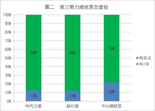 圖2_政黨票來源