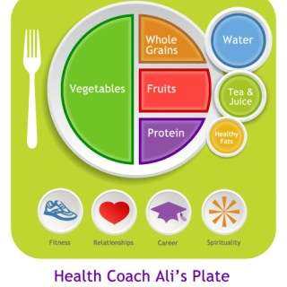 Simplifying Healthy Portion Goals