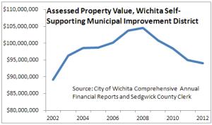 Wichita Downtown Self-supporting Municipal Improvement District SSMID Assessed Valuation 2013-02 b