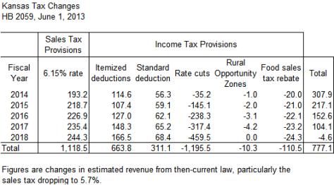 Kansas tax changes, June 2013